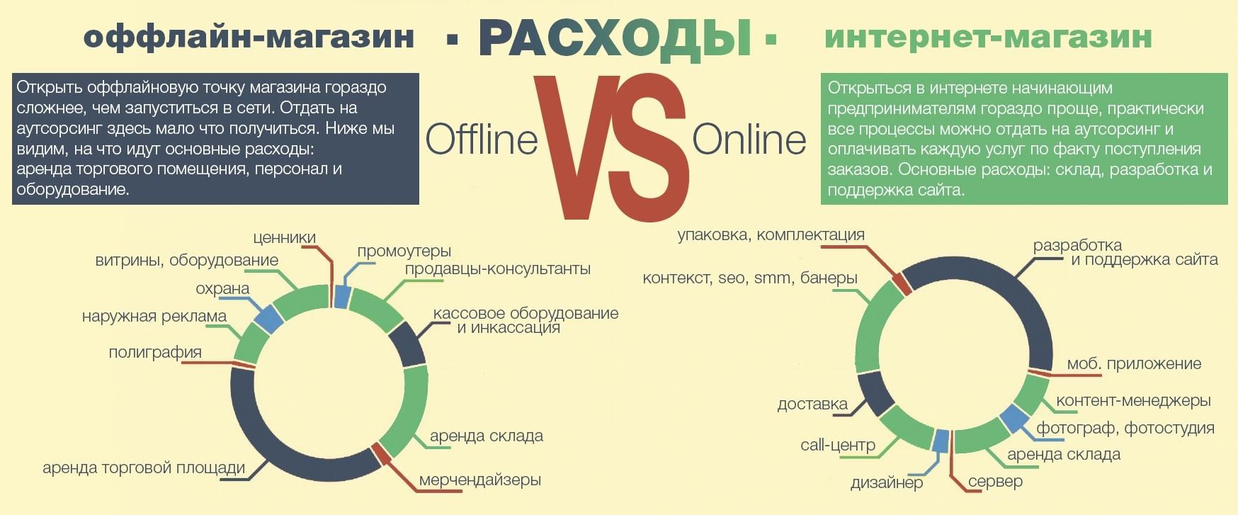 сравнение интернет магазина и офлайн магазина