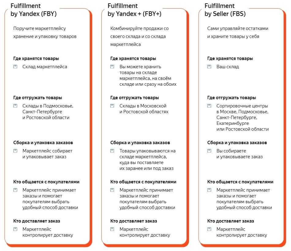 Сравнение моделей продаж от Яндекс Маркета Беру FBS, FBY, FBY+.