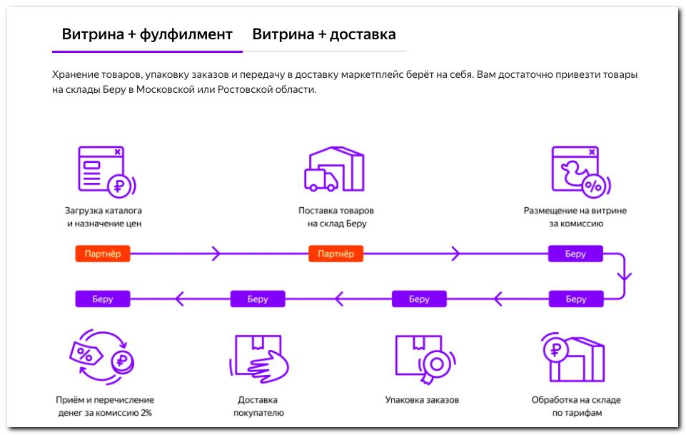 Яндекс Маркет ФБС